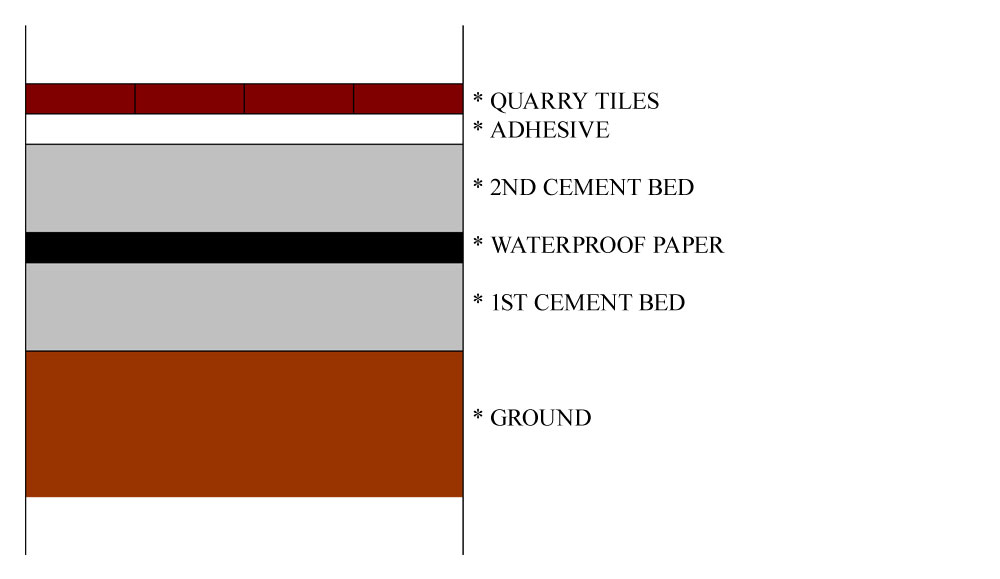 tips-for-laying-red-quarry-tiles